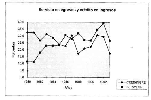 Servicio en ingresos y crédito en egresos